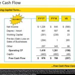 SWK - FY2018 Free Cash Flow