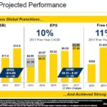 SWK - Historical & Projected Performance - October 31 2018 Presentation