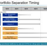 UTX - Targeted Portfolio Separation Timing