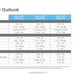 ADP - Fiscal 2019 Outlook - January 30 2019