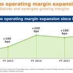 BDX - Continuous Operating Margin Expansion