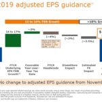 BDX - FY2019 Adjusted EPS Guidance February 5 2019