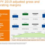 BDX - Q1 2019 Adjusted Gross and Operating Margins