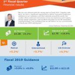 BDX - Q1 2019 Infographic
