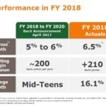 BDX - Strong Performance in FY2018