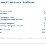BR - FY2019 Guidance - Reaffirmed