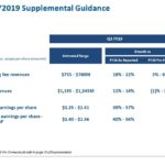BR - Q3 2019 Supplemental Guidance