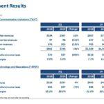 BR - Segment Results