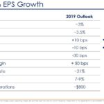 CHD - 2019 7 - 9% EPS Growth