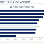 CHD - Best in Class FCF Conversion - February 2019