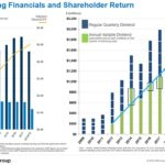 CME - Strong Financials and Shareholder Return