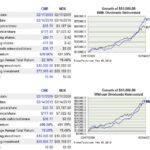 CME vs NQX 10 year return comparison