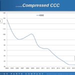 GPC - Compressed Cash Conversion Cycle