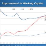 GPC - Improvement in Working Capital
