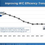 GPC - Improving Working Capital Efficiency Trends