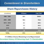 GPC - Share Repurchases History