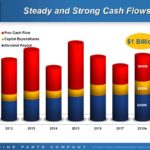 GPC - Steady and Strong Cash Flows