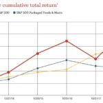 HRL - Comparison of 5 year cumulative return October 2013 - October 2018