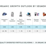 ITW - 2019 Organic Growth Outlook By Segment - February 1 2019
