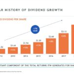 ITW - 55 Year History of Dividend Growth