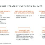 ITW - Enterprise Strategy Execution to Date
