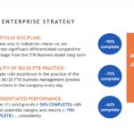 ITW - Enterprise Strategy Progress