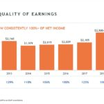 ITW - High Quality of Earnings