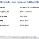 MCO - FY2019 Corporate Level Guidance