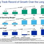 MCO - Strong Track Record of Growth Over the Long-Term