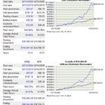 SPGI - 10 Year Performance Relative to SPY