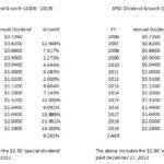 SPGI - Dividend Growth 2006 - 2019