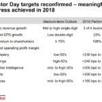 SPGI - Investor Day Targets vs 2018 Performance