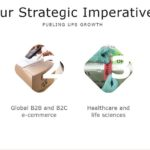 UPS - 4 Strategic Imperatives