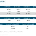 CSCO - Capital Allocation FY2018