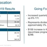 CSCO - Capital Allocation Q2 FY2019