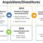 JKHY - Acquisitions and Divestitures FY2015 - 2018