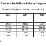 CNR - Dividend Yield Based on High and Low Stock Prices
