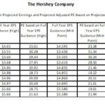 HSY Valuation