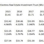 SRU - Valuation 2015 - 2018