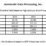 ADP - Dividend Yield Based on High and Low Stock Prices 2011 - 2019