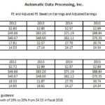 ADP - PE and Adjusted PE Based On Earnings and Adjusted Earnings 2011 - 2019 Guidance