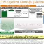 BDX - FY2019 Adjusted Earnings Guidance - May 9 2019