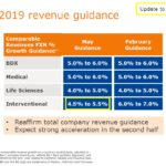 BDX - FY2019 Revenue Guidance - May 9 2019