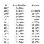 BR - CAGR Dividends FY 2007 - 2020