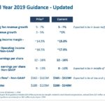BR - FY2019 Guidance - UPDATED