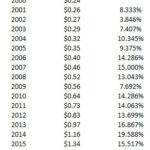 ECL - Dividend CAGR 2000 - 2019