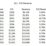 ECL - FCF to Revenue 2008 - 2018