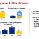 UNP - Delivering Value to Shareholders
