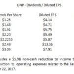 UNP - Dividends to Diluted EPS 2012 - 2018
