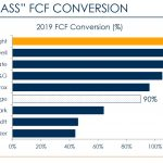CHD - Best in Class FCF Conversion - September 9 2020